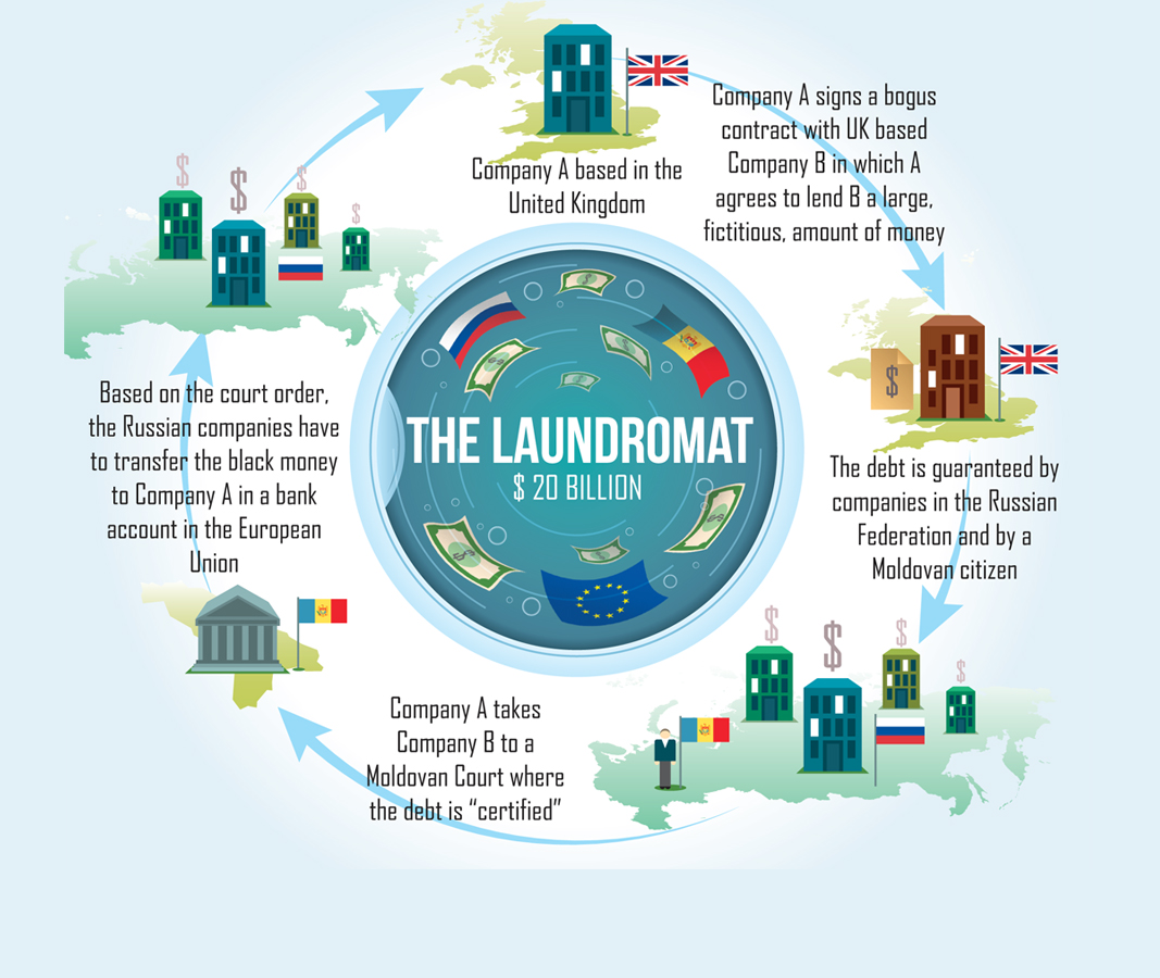 Russian Laundromat