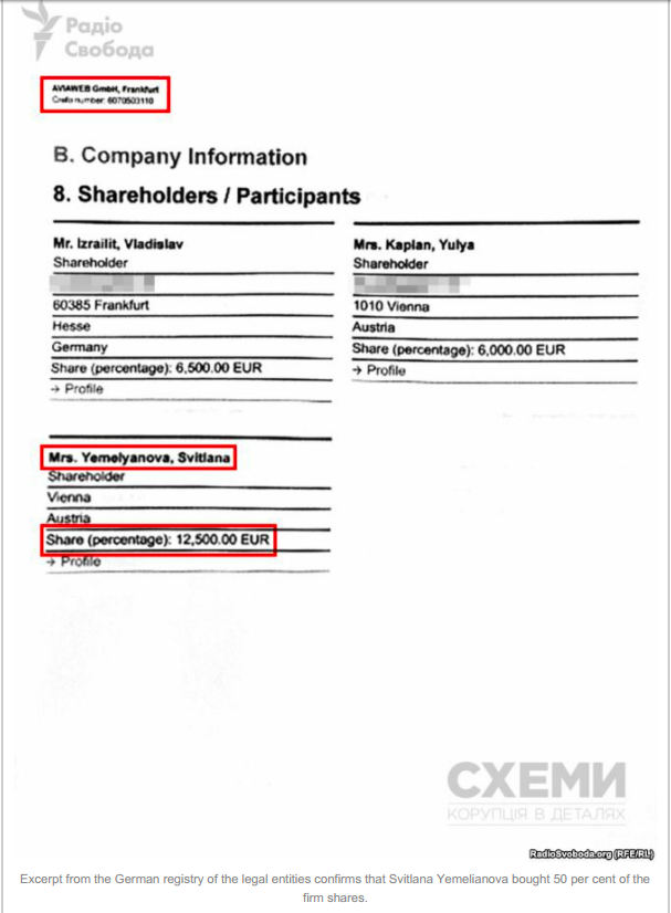 According To The Official German Registry Of The Legal Entities, In  February Of 2016 Svitlana Yemelianova Bought 50% Shares Of The German  Company AVIAWEB ...